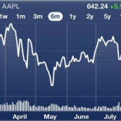 apple bourse