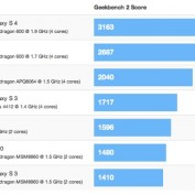 Benchmarks Galaxy S4 iPhone 5