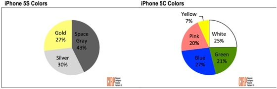 iPhone 5s Preference Couleur Sondage